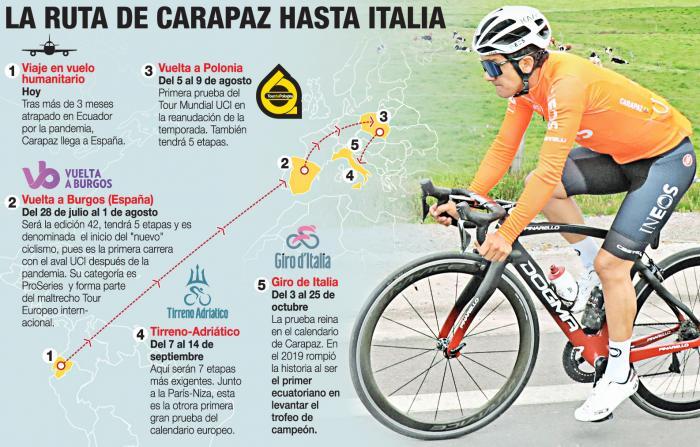 Carapaz info