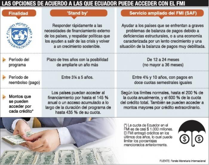 Infografía acuerdos FMI