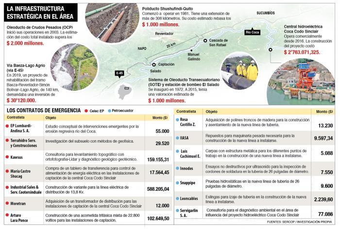 Río Coca_Erosión regresiva_Bienes estratégicos en riesgo y obras contratadas. 2020
