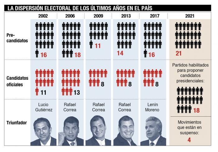 Graficos- elecciones