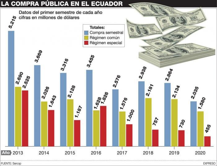 La distribución de los gastos en compra pública