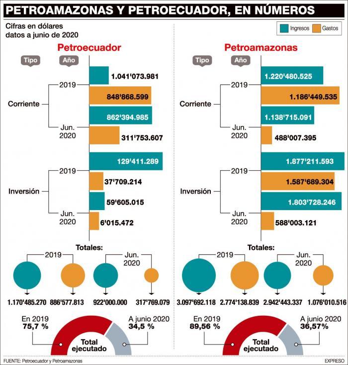 Los presupuestos de Petroecuador y Petroamazonas.