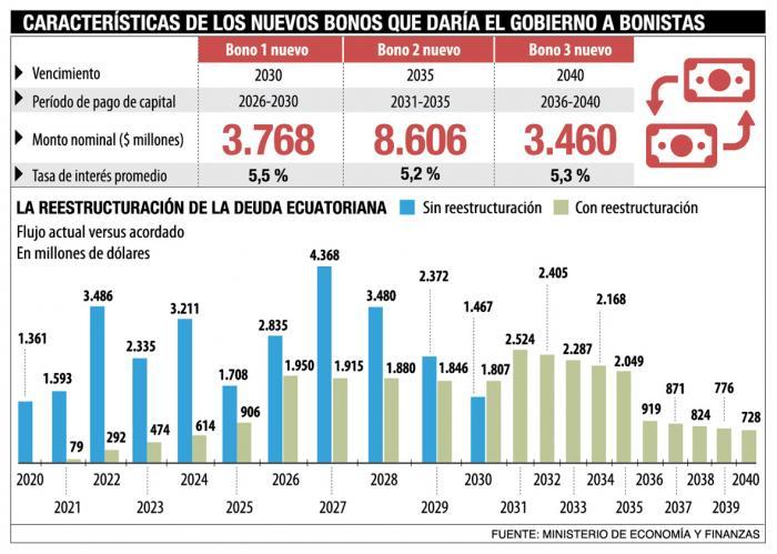 Infografía renegociación de la deuda