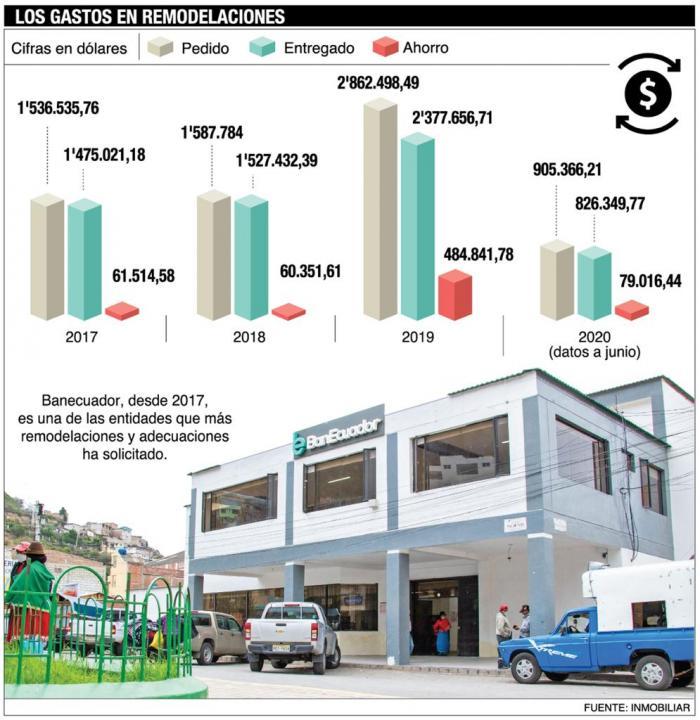 Los gastos en remodelaciones, adecuaciones y arreglos de las oficinas públicas.