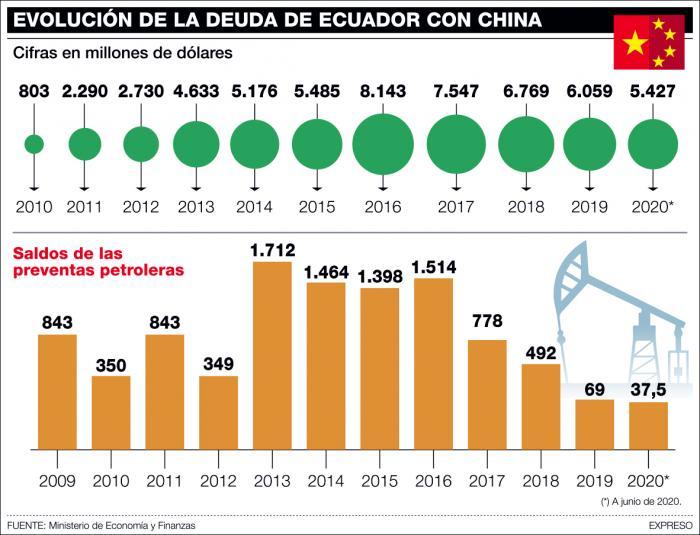 Infografía deuda china