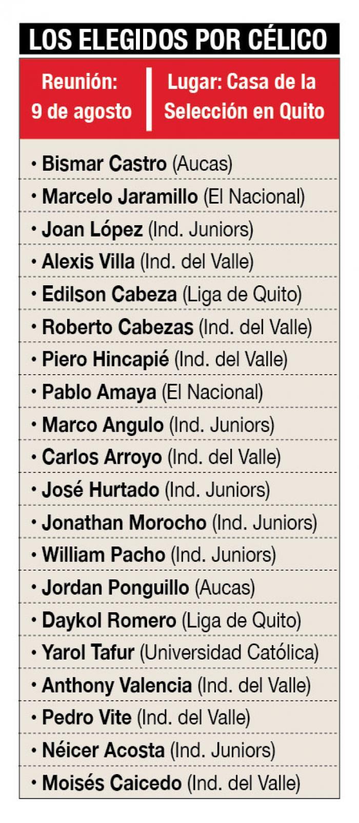 Nómina+Selección+Sub-20+Celico