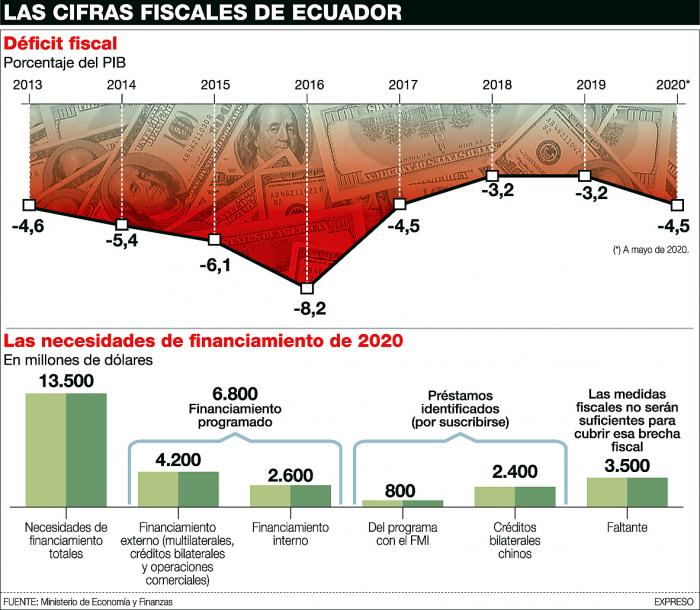 Infografía déficit