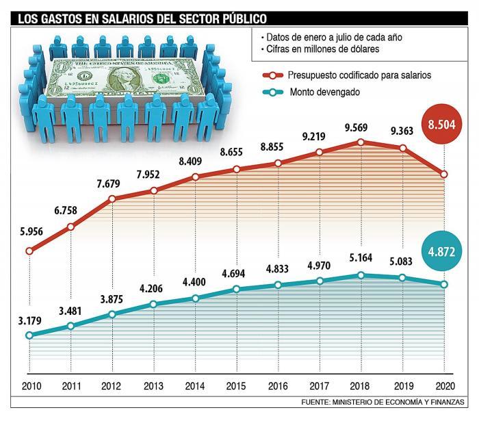 el gasto en salarios desde 2010