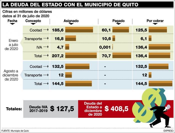La deuda estatal con Quito