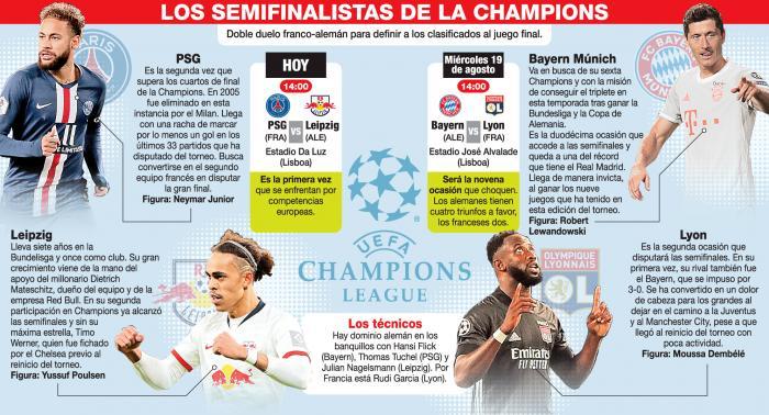Champions-League-semifinales