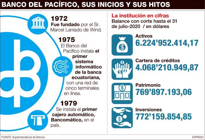 Banco del Pacífico+venta+cifras