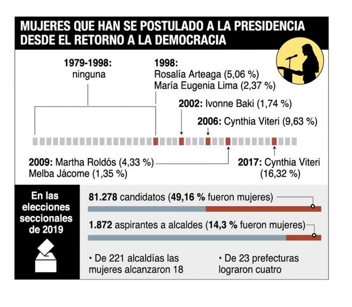 Mujeres- política-reformas