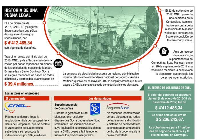 gráfico+seguros sucre+cnel+terremoto