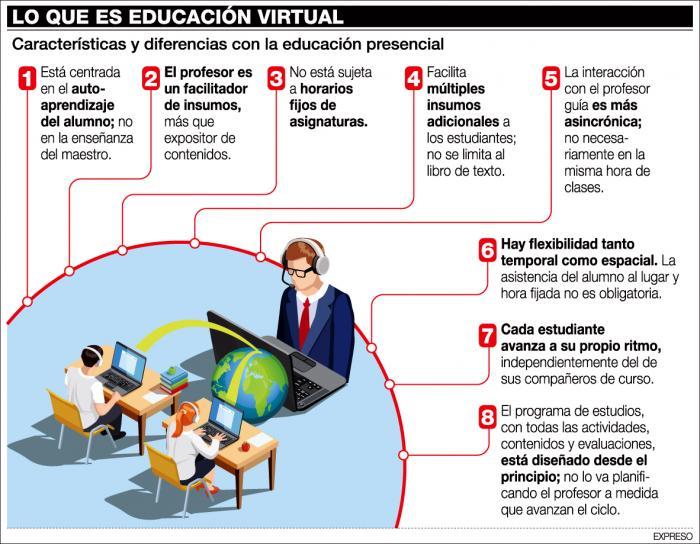 Educación virtual_Infografía_2020