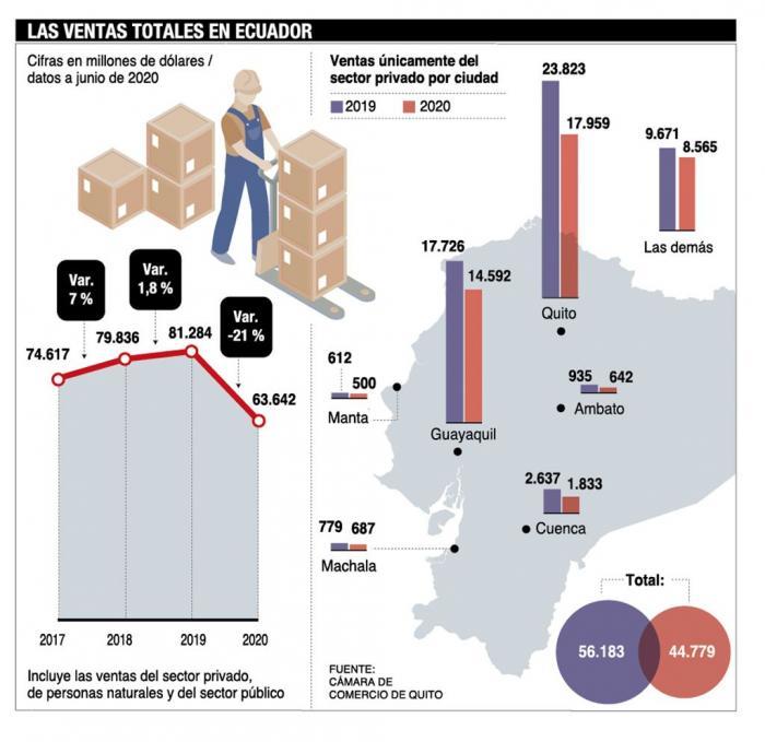 Las ventas en el Ecuador.