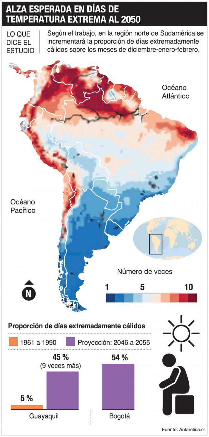 Proyección de aumento de temperaturas en la región_Estudio_2020