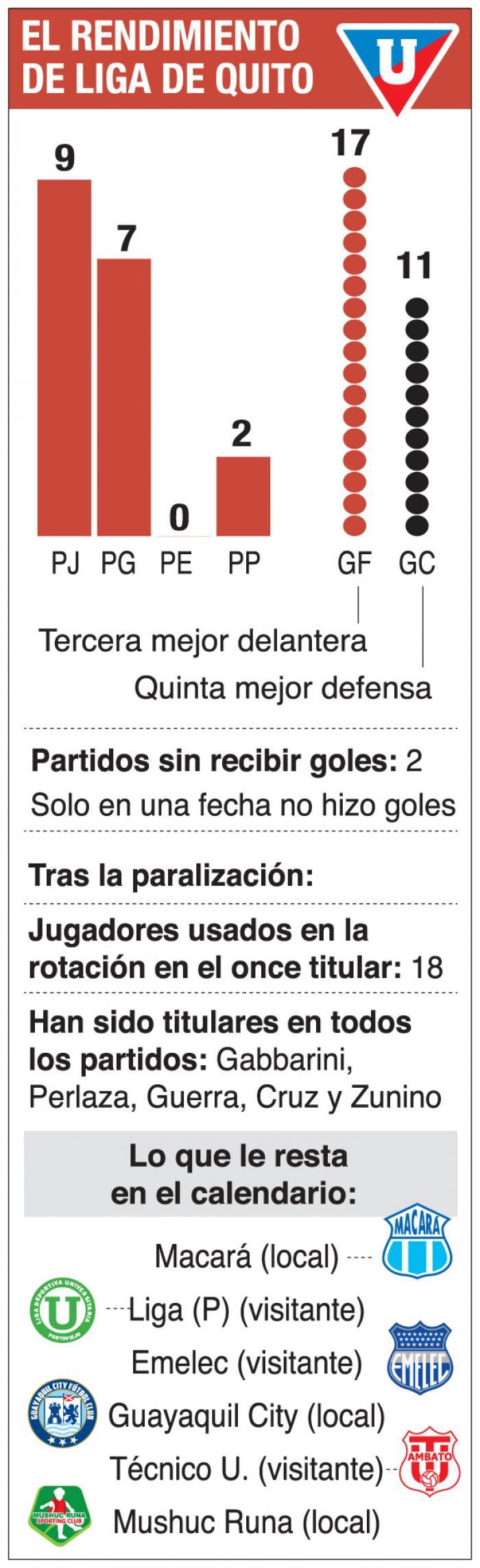 Liga-Quito-Fútbol-LigaPro-Ponciano-Rendimiento