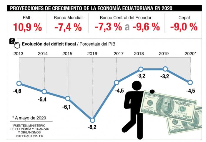 Infografía proyecciones PIB 2020