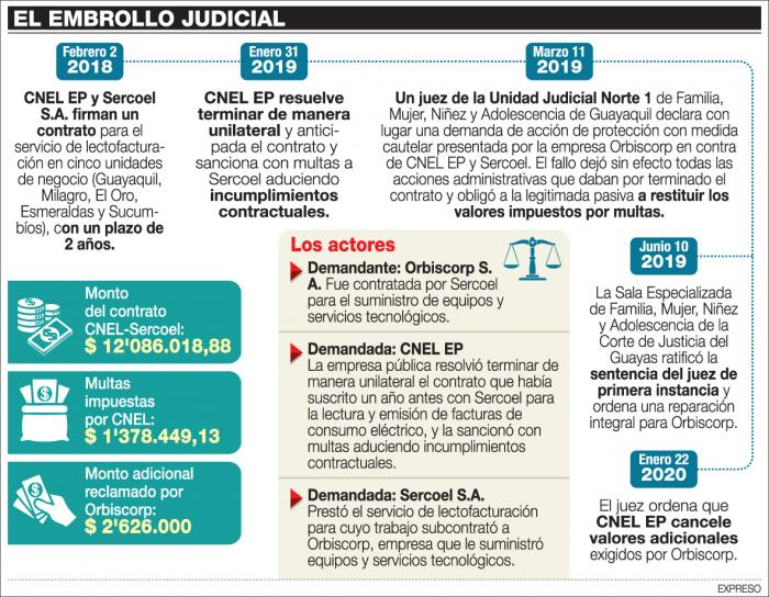 HISTORIA DEL LÍO JUDICIAL