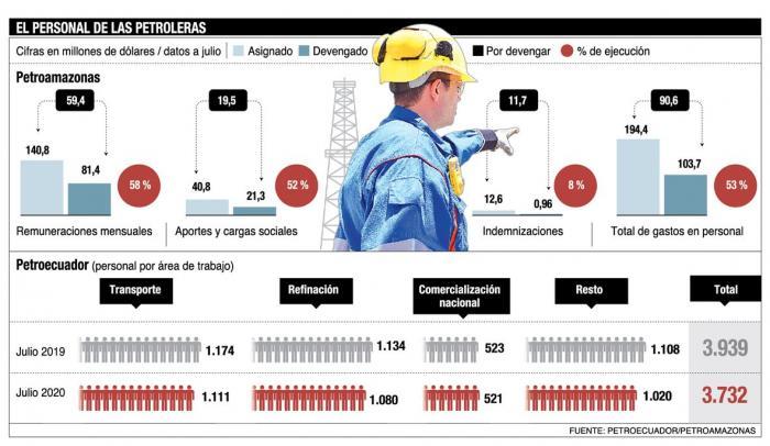 El personal petrolero en el Ecuador.