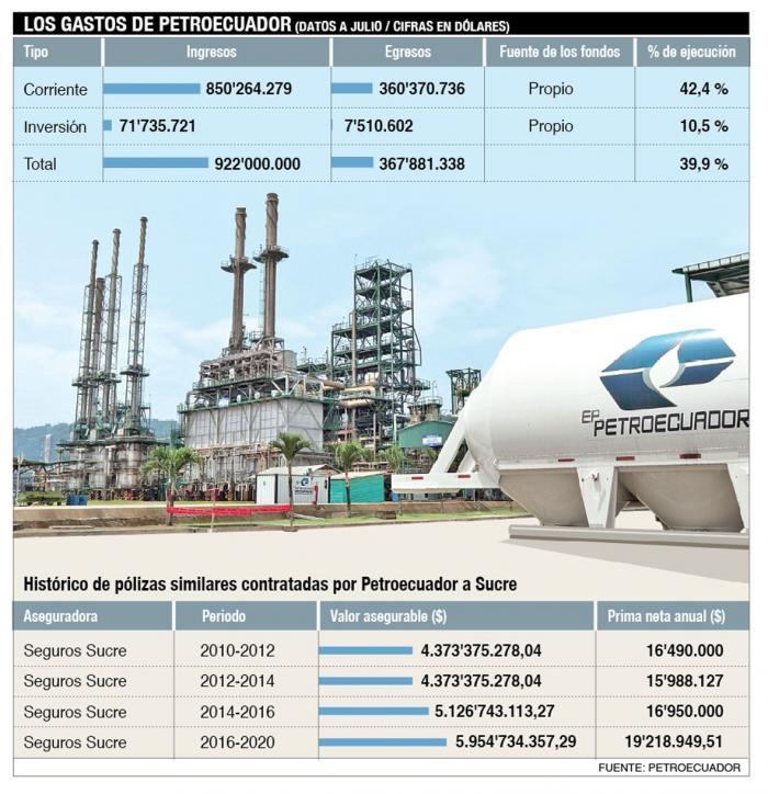 Los gastos de Petroecuador