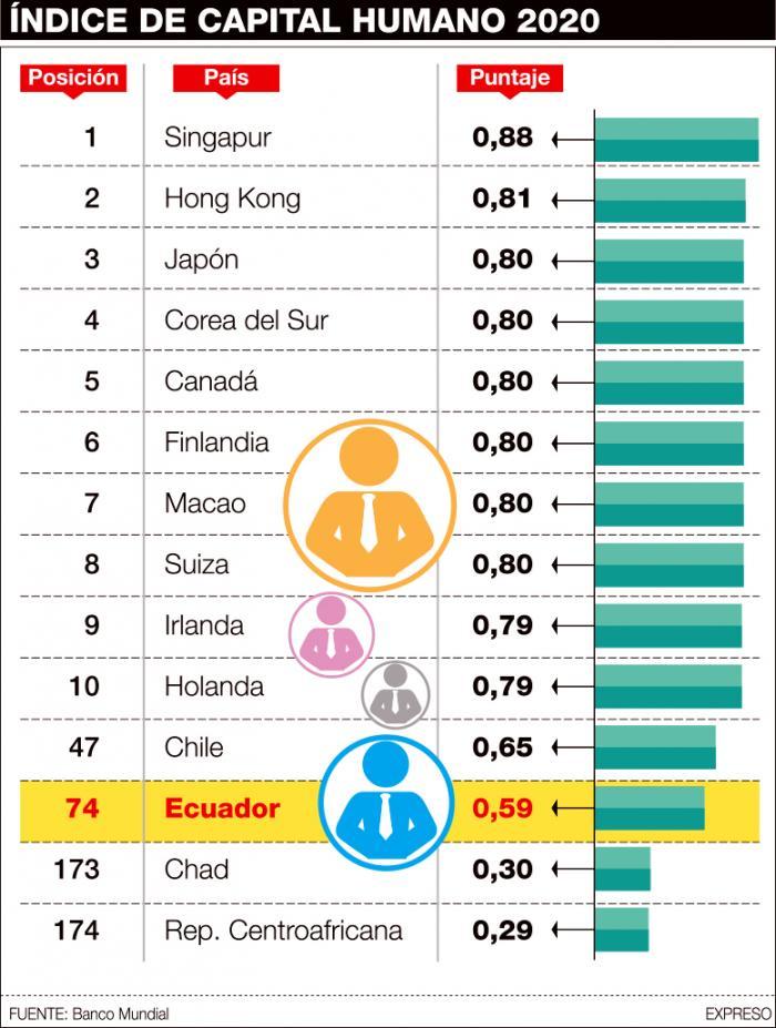 Infografía Índice de Capital Humano.