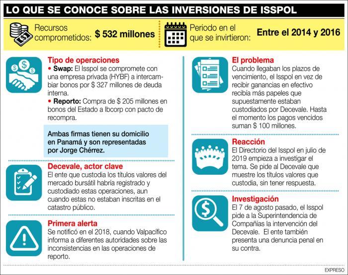 INVERSIONES-ISSPOL