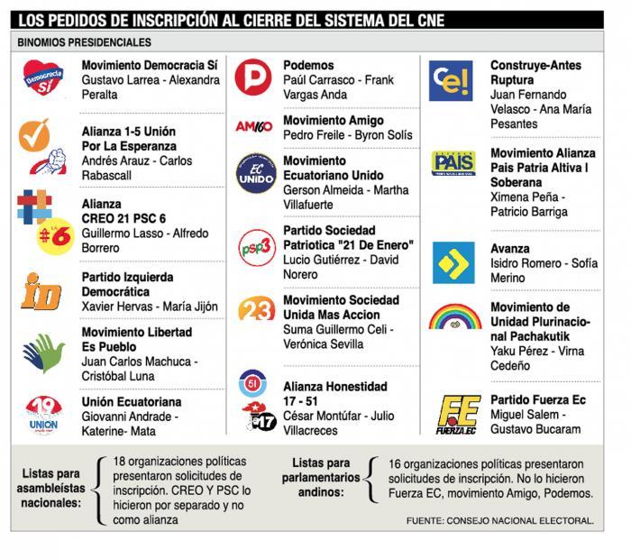 Candidatos- CNE- elecciones