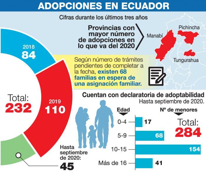 Infografía- adopciones- niños
