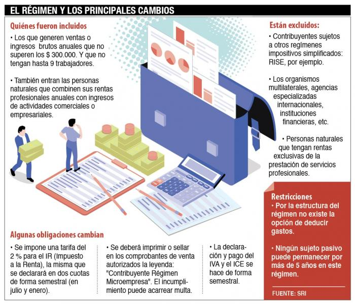 Regimen+impositivo+microempresarios