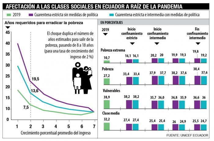Grafico-Pobreza-Unicef