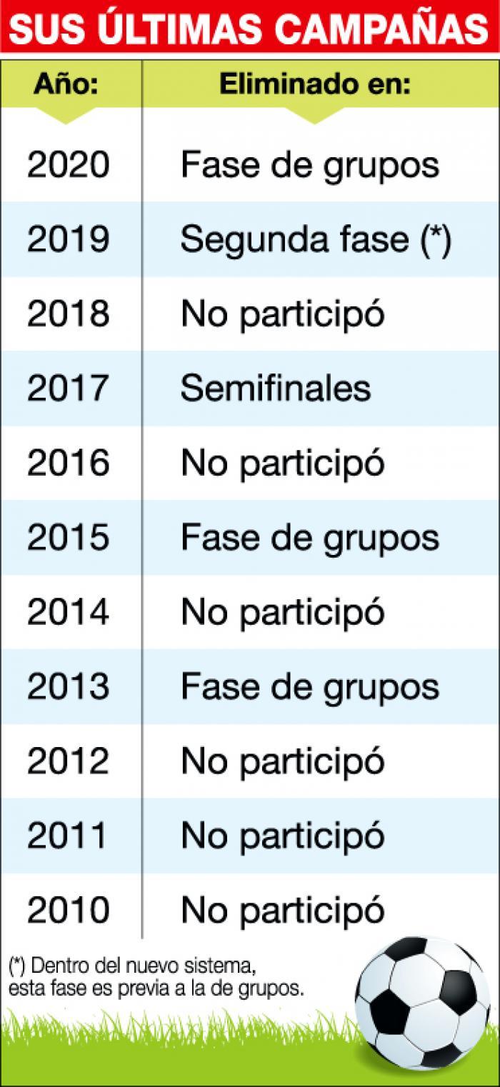 Barcelona 10 años Copa Libertadores