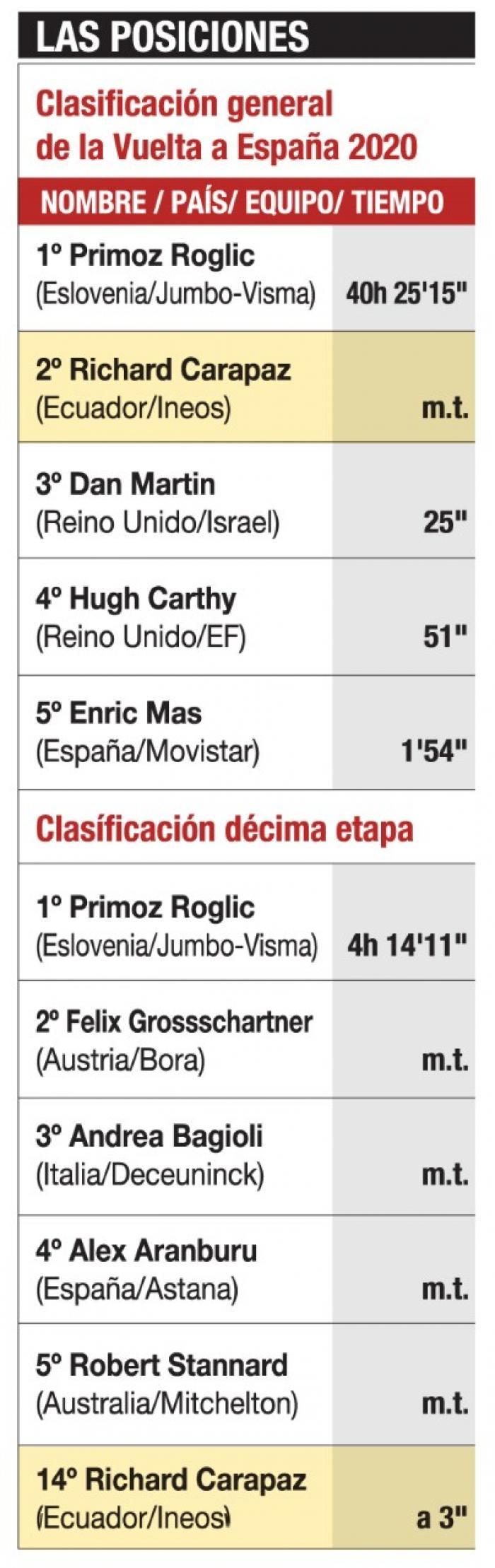 Vuelta-España-posiciones