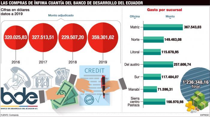Las compras de ínfima cuantía en el Banco de Desarrollo.