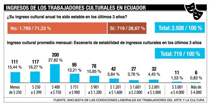 Ingresos-cultura-Ecuador