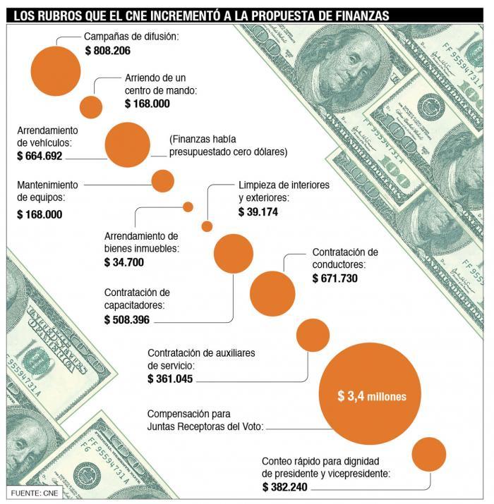 cifras- presupuesto- CNE- eleccions