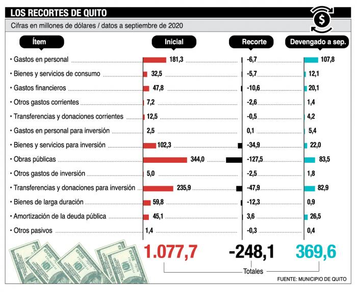 Presupuesto-Quito-cabildo