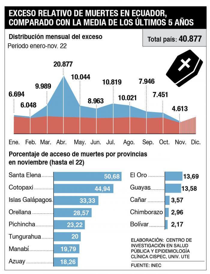Infografía_Muertes en exceso 2020
