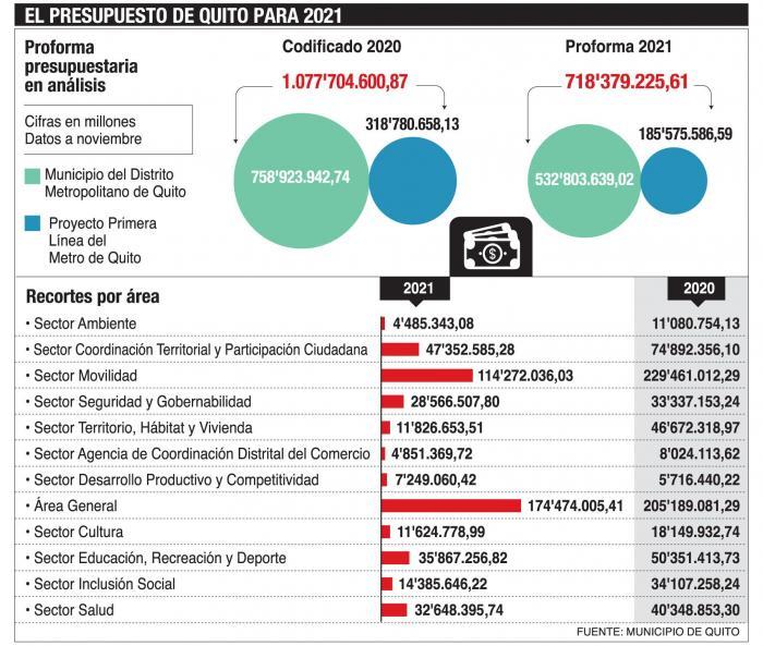 Proforma presupuestaria de Quito para 2021.