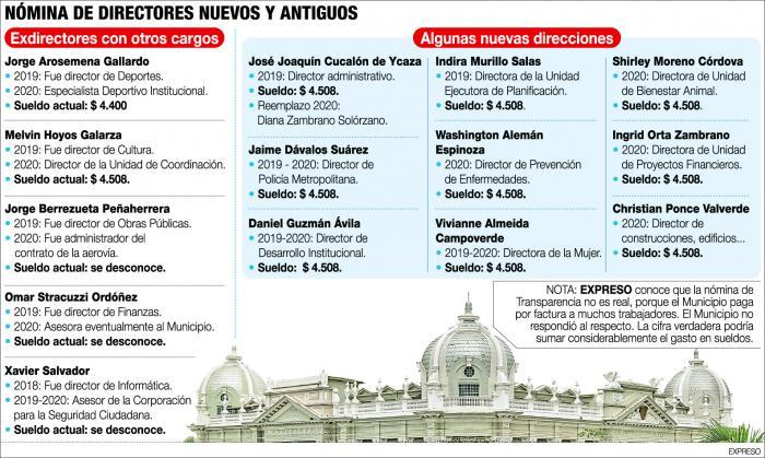 Infografía de algunos cargos municipales.