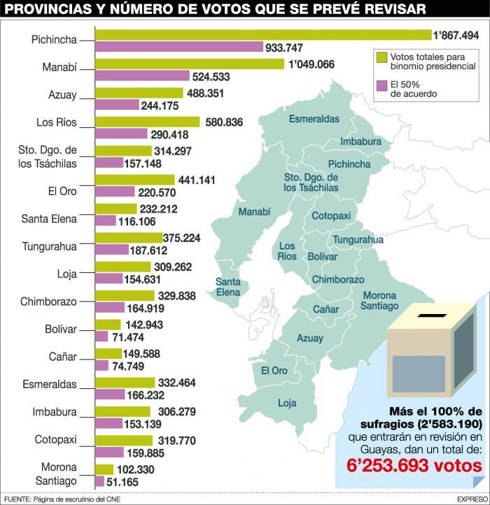 Provincias- Recuento- votos