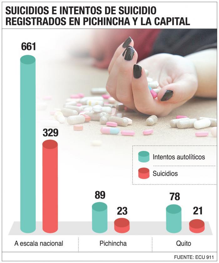 Alza-cifras-suicidios