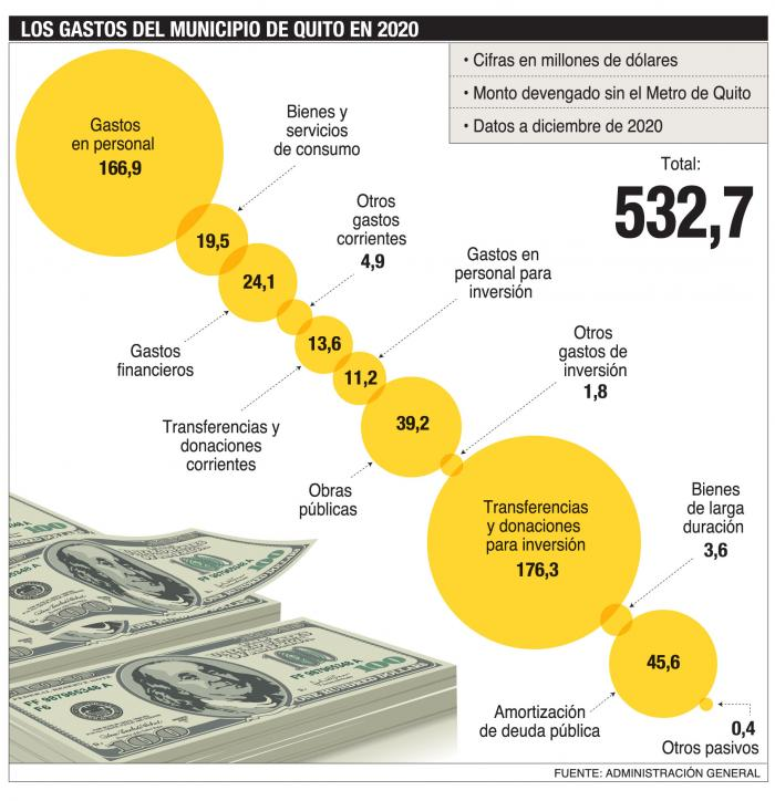 El gasto presupuestario de Quito, en 2020.