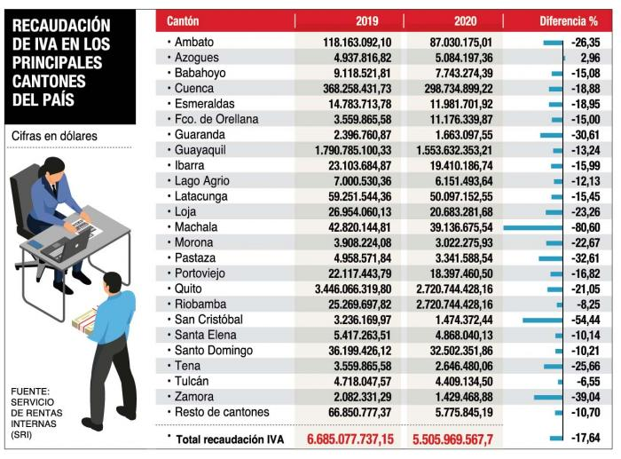 VAT collection by cities