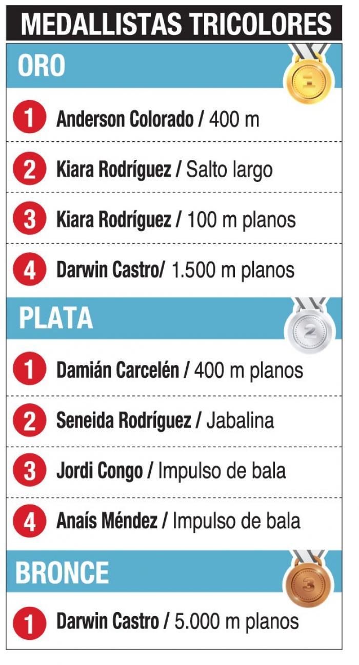 Ecuador Gran Prix Paralimpicos