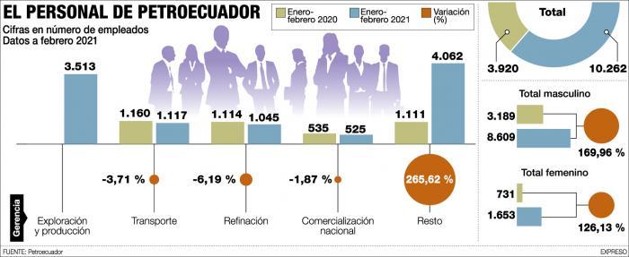 El personal de Petroecuador hasta febrero de 2021.