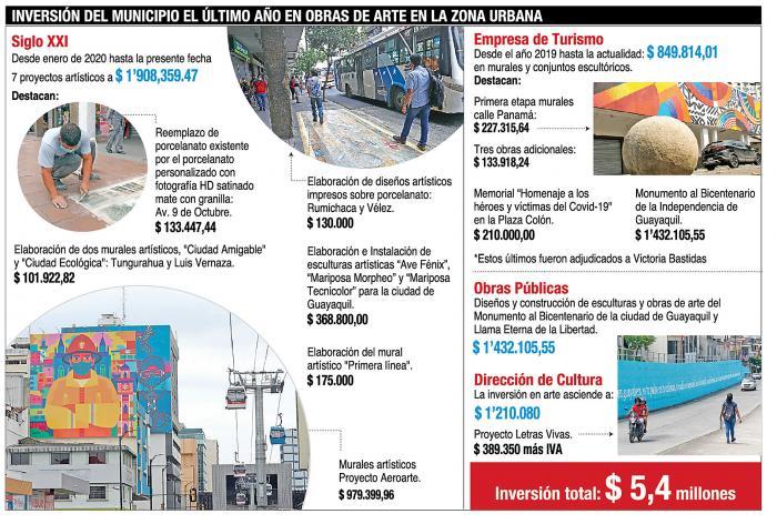Los montos que el Municipio ha destinado al arte urbano.