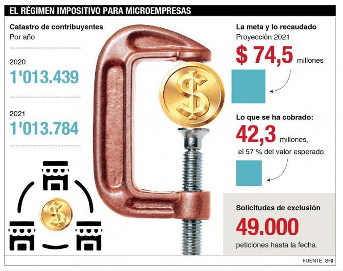 Régimen Impositivo del Microempresario