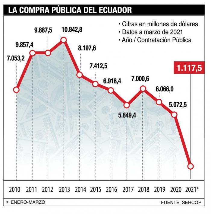 La compra pública en el país.