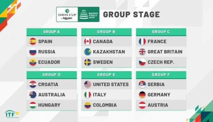 Copa Davis Sorte Grupo Mundial